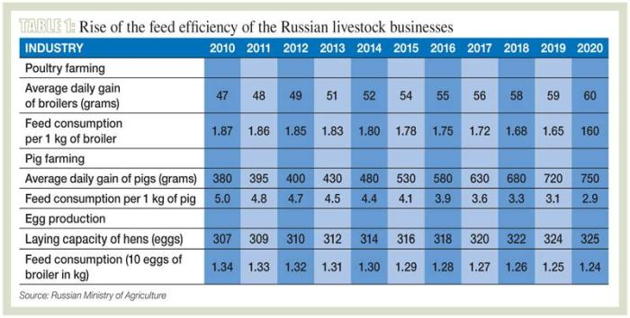 WTO sets new challenges to the Russian feed industry