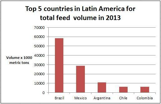 latin-america-top-feed-volume-1404FIpanorama.JPG