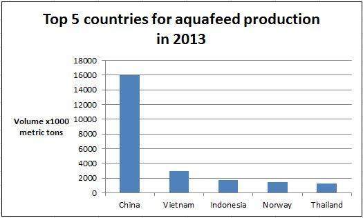 top-countries-aquafeed-production-1404FIpanorama.JPG