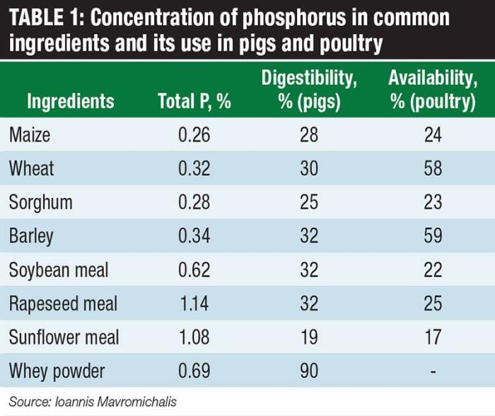 Efficiency of phytic acid use in pig and poultry feeds
