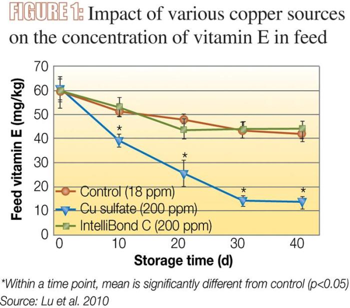 Impact of various copper sources on the concentration of vitamin E in feed