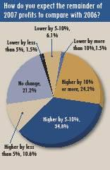 0706ei-profits4_opt.jpg
