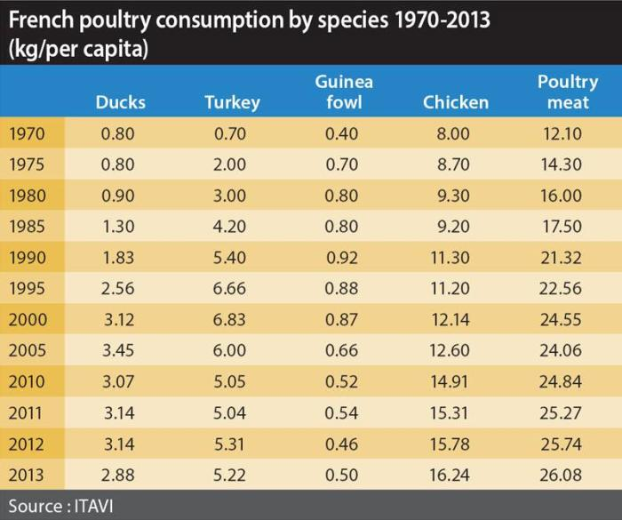 per-capita-consumpion-1412PIfrenchpoultry2.jpg