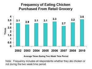 Survey: Frequency of eating chicken rises in 2010