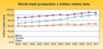 Global-meat-trends-1207PIGglobalpigmarketchart1