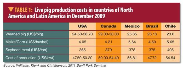 North American pig costs 1103PIGcosts_table1.jpg
