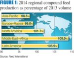 regional-feed-volumes-1504FIWorldFeedPanorama_fig1.jpg