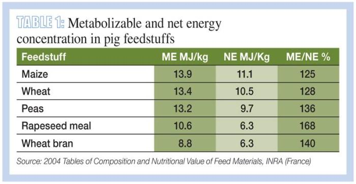 Current thinking in pig feed formulation practices