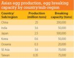 egg-breaking-capacity-1401PIasianeggprocessing.jpg