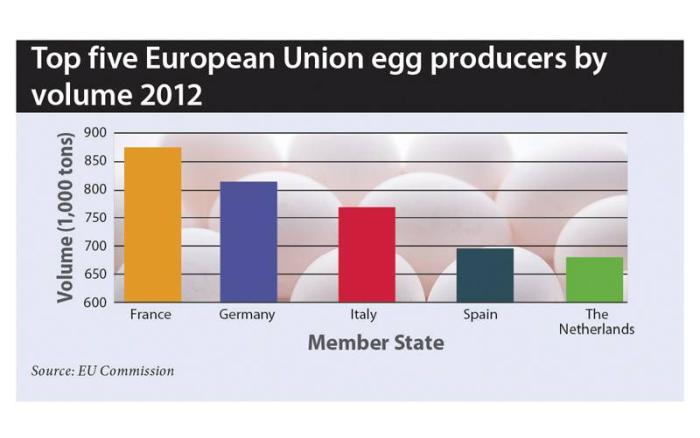 Top-Egg-Countries-1406PIeuropeanegg1.jpg