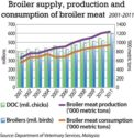 broiler-supply-1309PImalaysianpoultry1.jpg