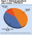 US-ag-sales-receipts-1408USAresearch.jpg