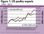 US-poultry-exports-1410USAexports.jpg