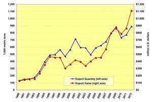 US-broiler-exports-1205USApoultryexports.jpg