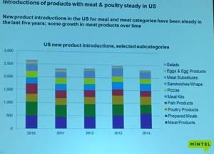 new-meat-product-chart-1501USAoutlook2.jpg