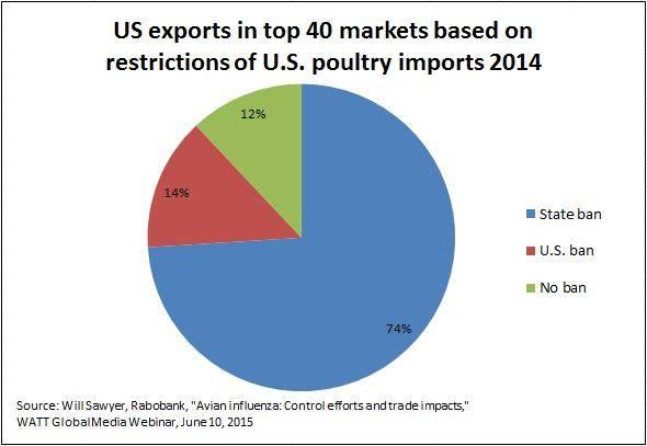 us-chicken-exports-top-markets-1508USAsawyer.JPG